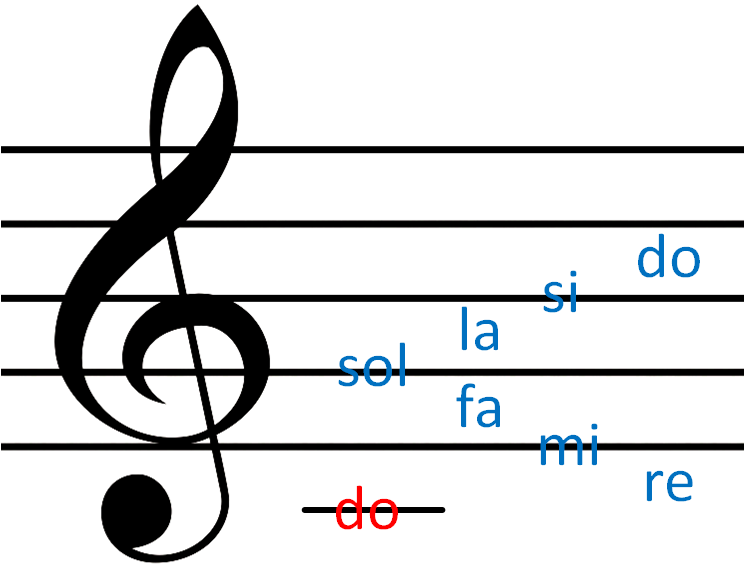 🎼 Claves Musicales 🎶